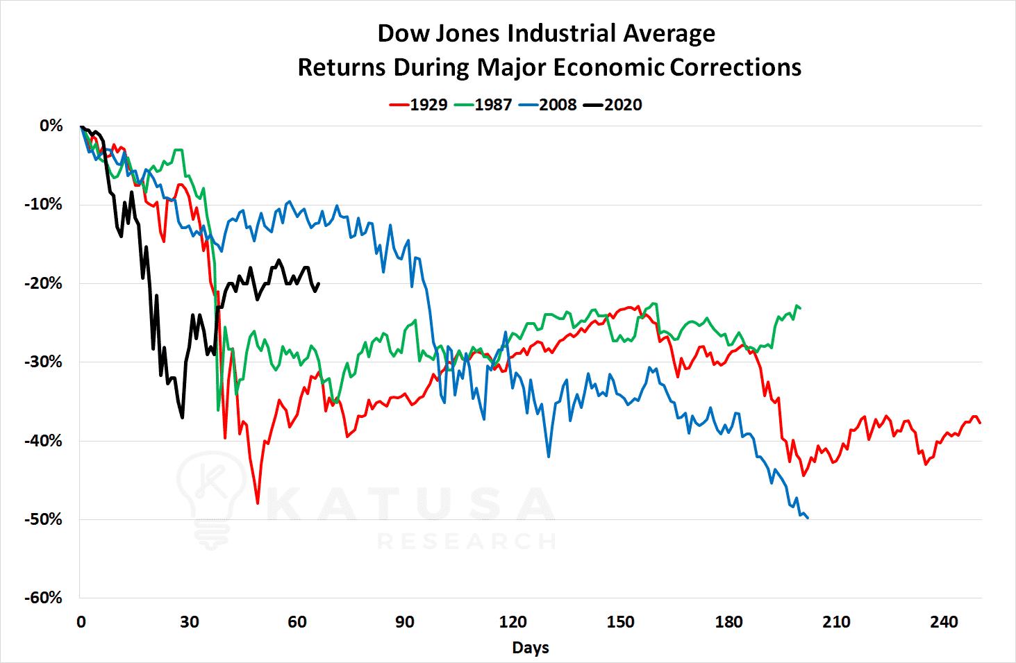 Dow Jones major corrections - Katusa