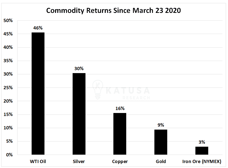 Commodity Returns Since March 23, 2020