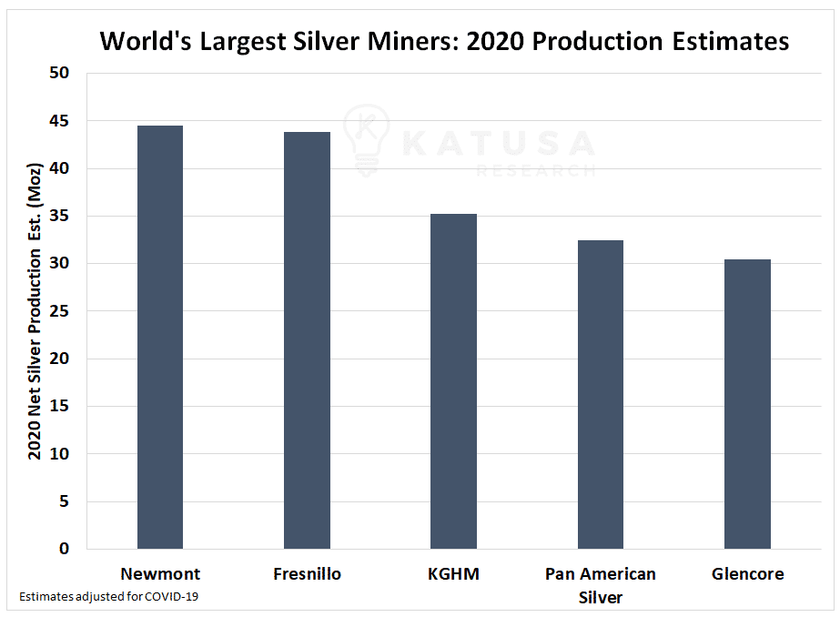 2020 Silver Production Estimates