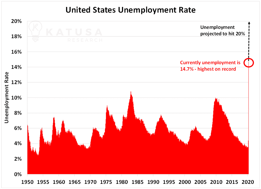 United States Unemployment Rate Graph