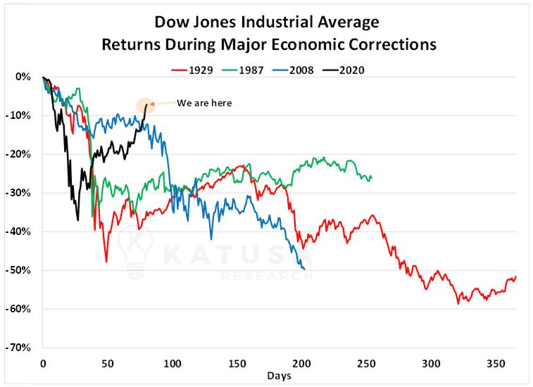 Dow Jones Industrial Average Returns During Major Economic Corrections