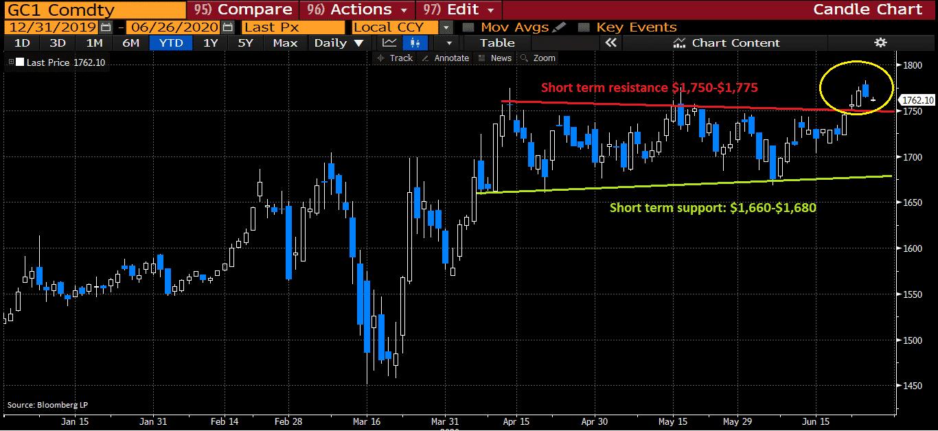 short term resistance line for gold