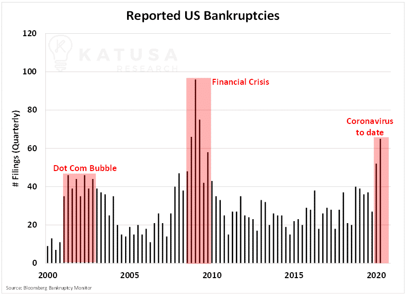 Reported US Bankruptcies