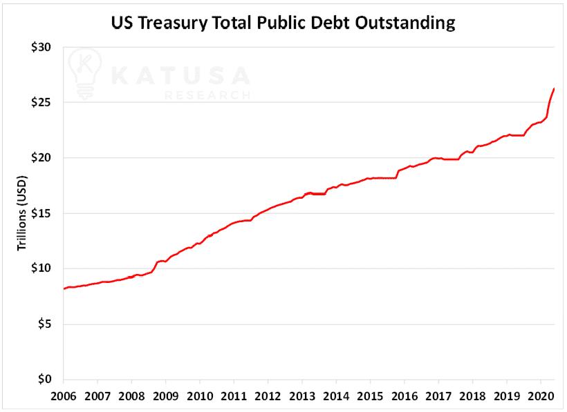 US Treasury Total Public Debt Outstanding