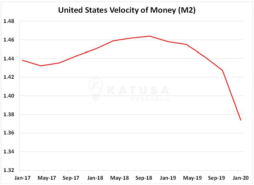 USA Velocity of Money M2