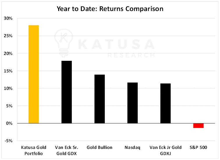 YTD Returns Comparison