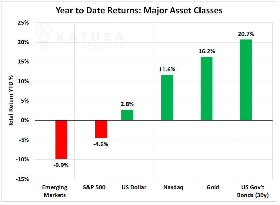 Year to Date returns of major asset classes