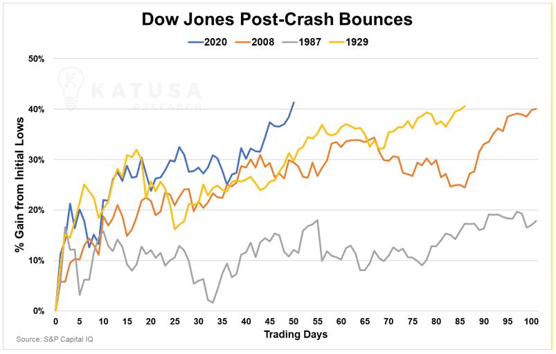 dow jones post crash bounce