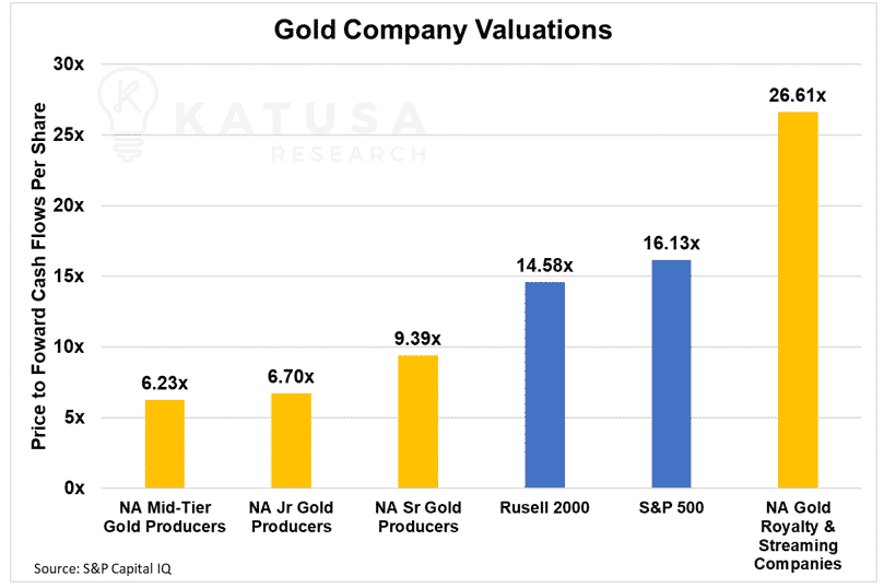 gold company valuations