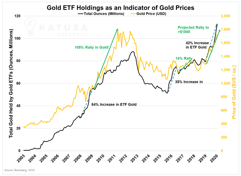 gold etc holdings as an indicator of gold prices