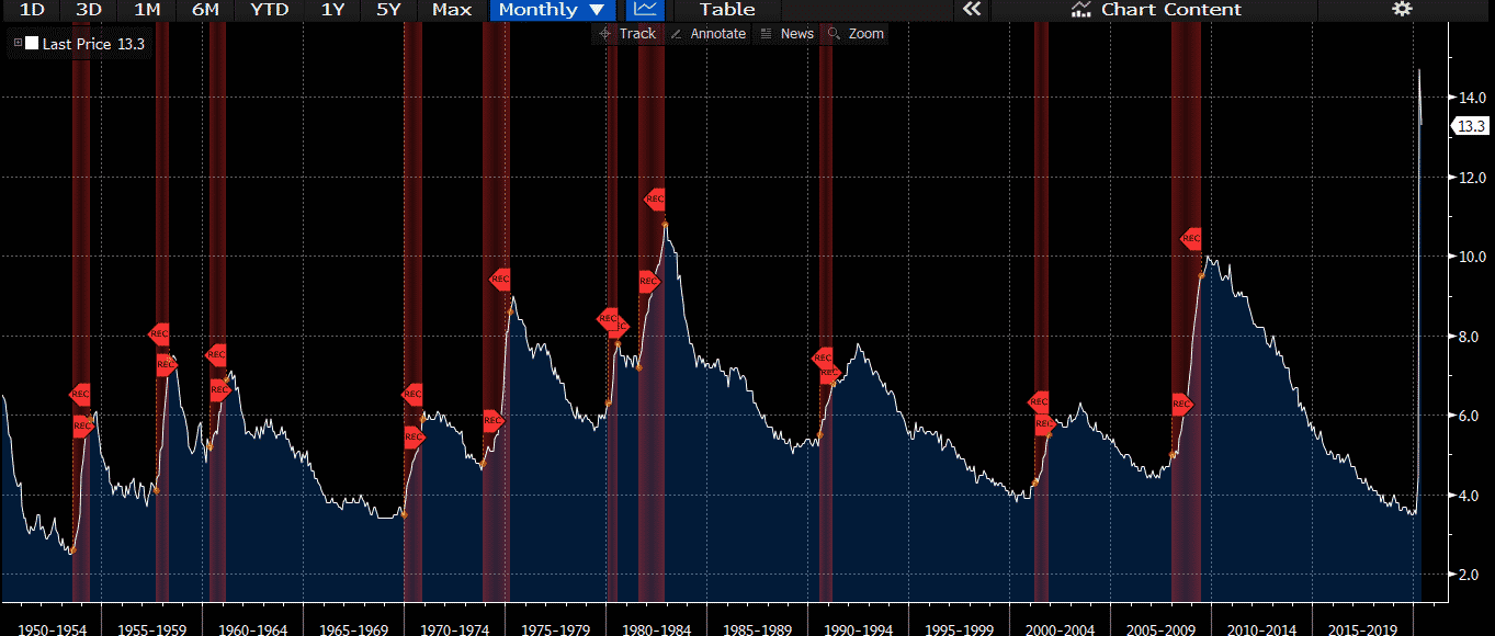chart which shows historical U.S. unemployment, and highlighted in red are U.S. recessions