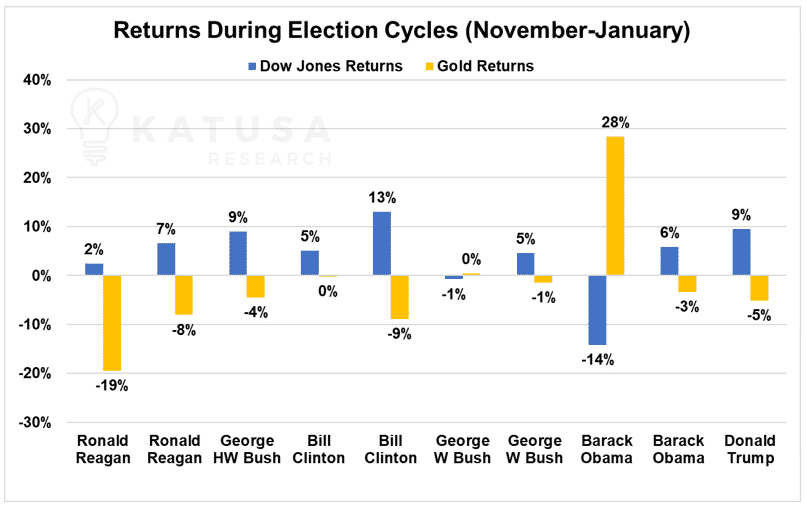 returns during election cycles