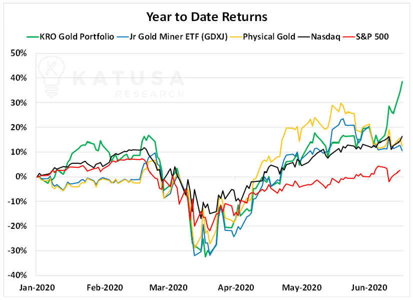 year to date returns