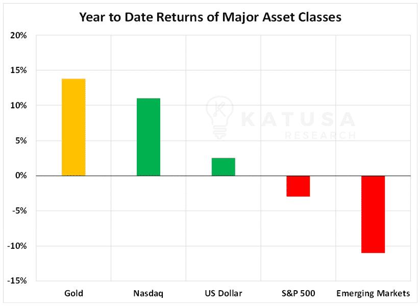ytd returns of major asset classes