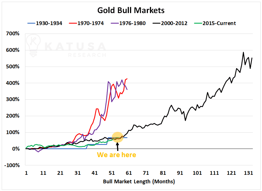 Gold Bull Markets