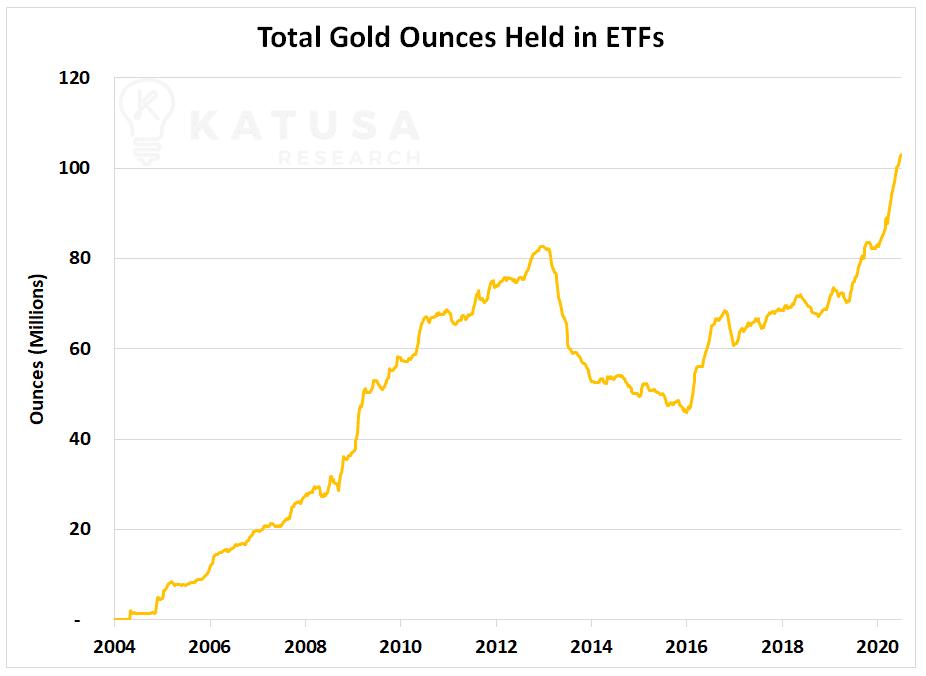Total Gold Ounces Held in ETFs