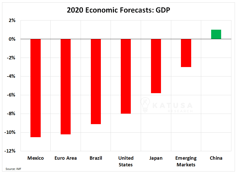 2020 economic forecast gdp
