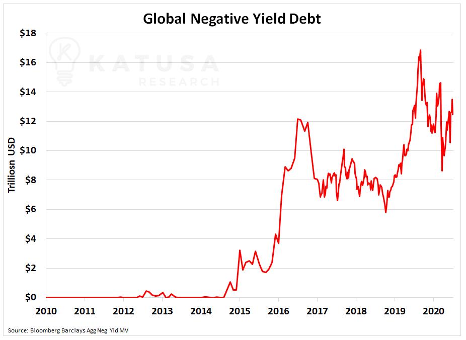 Global Negative Yield Debt