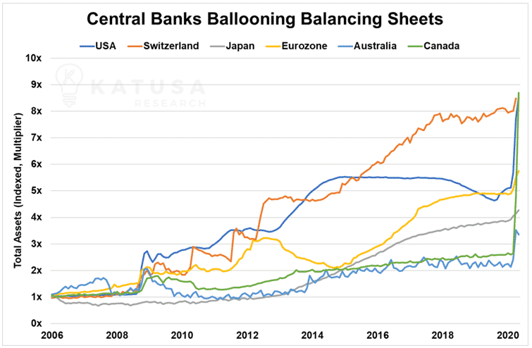 Central Banks Ballooning Balancing Sheets
