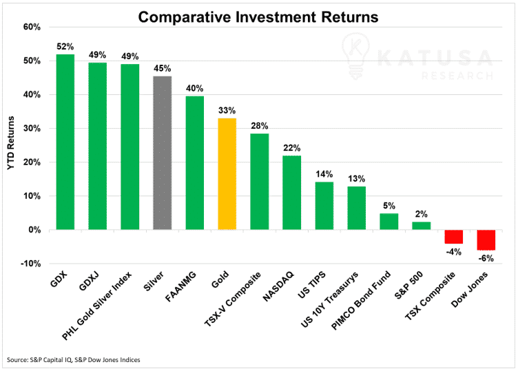 Comparative Investment Returns