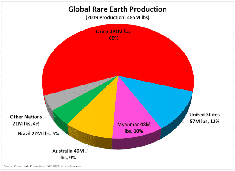 Globale rare Earth production