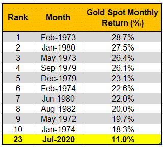 Top Gold Spot Monthly Return