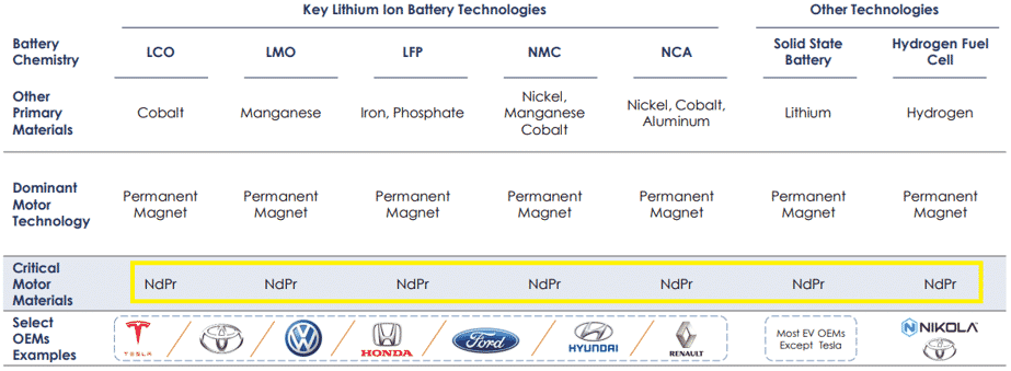Key Lithium Ion Battery Tech