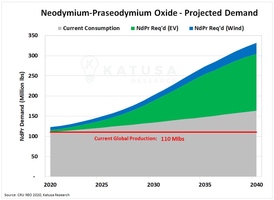 Neodymium Praseodymium Oxide Projected Demand
