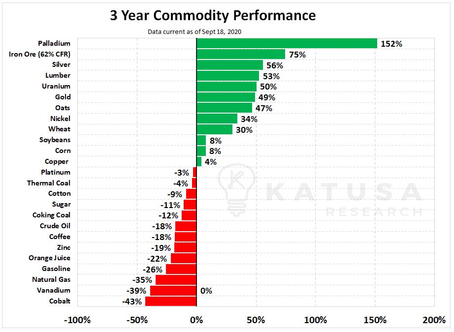 Commodity Bargain Monitor