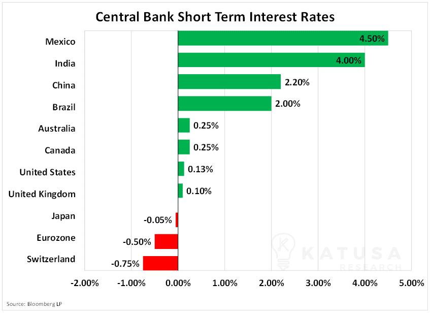 Central Bank Short Term Interest Rates