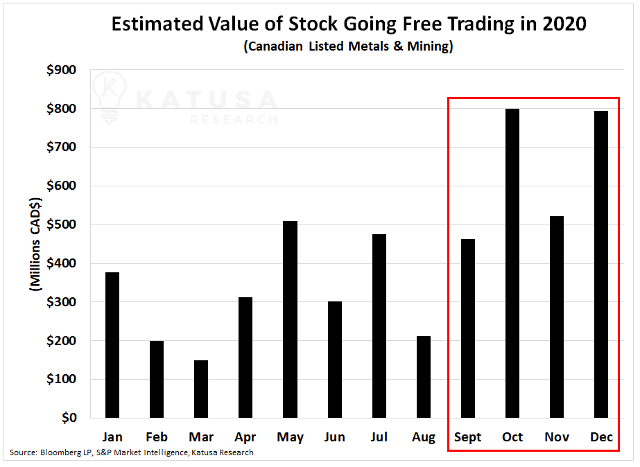 Estimated Value of Stock Going Free Trading in 2020