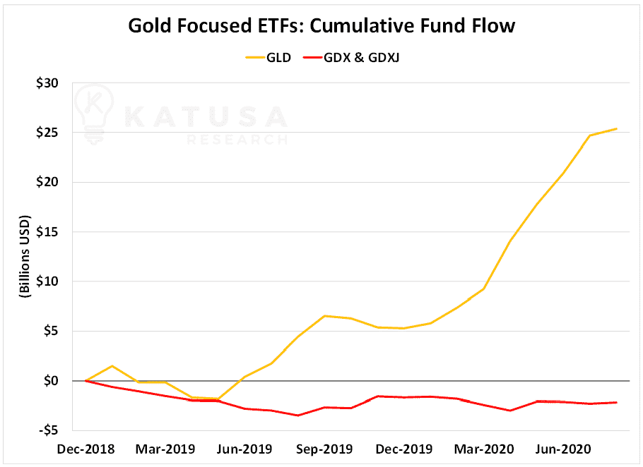Gold Focused ETFs: Cumulative Fund Flow