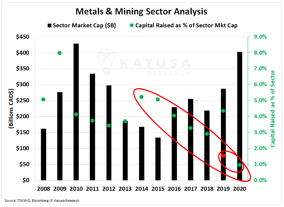 Metals and Mining Sector Analysis