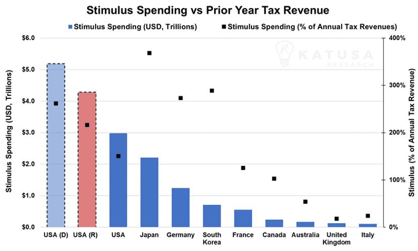 Stimulus Spending vs Prior Year Tax Revenue