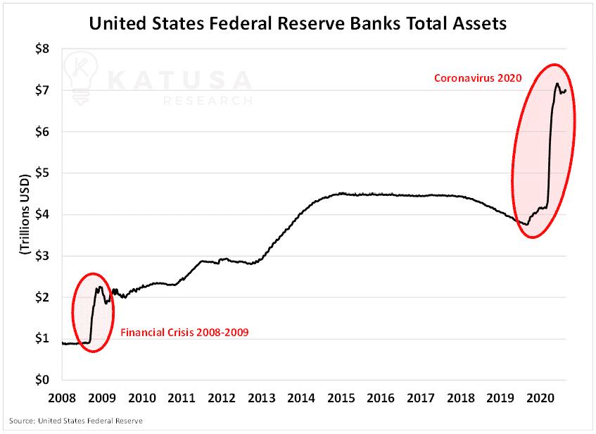 United States Federal Reserve Banks Total Assets