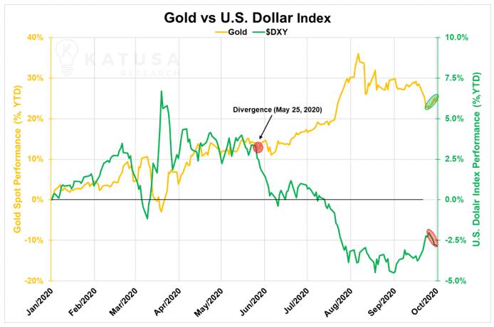Gold vs US Dollar Index