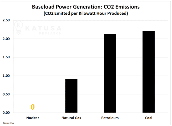 Baseload Power Generation Co2 emissions