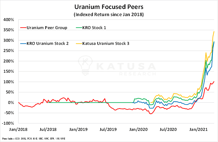 Uranium Focused Peers